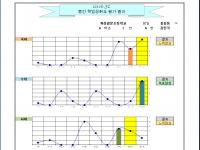 [엑셀] 평가결과처리 및 분포그래프 2.2